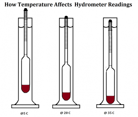 How-Temperature-Affects-Hydrometer-Readings.png